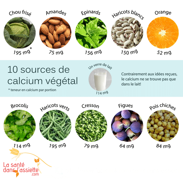 10 sources de calcium